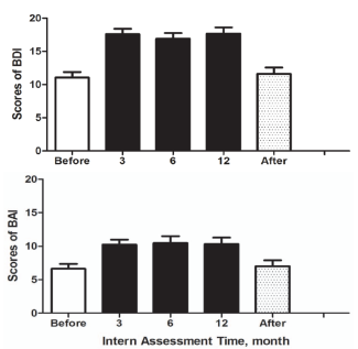 Composite figure from Lin et al. (2015) showing the interns' depression (above) and anxiety (below) scores before, during, and after internship. The differences are statistically significant.