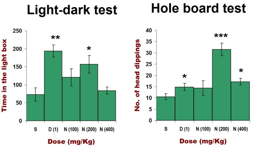 Fig. 1. The effect of saline (S), diazepam (D), and nettle extract (N) on the light-dark test (left) and hole board test (right). Data from Doukkali et al. (2015) , graph by Neuronicus.