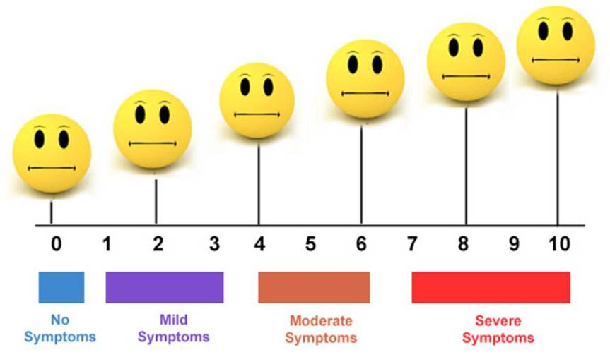 How a classic pain scale would look to a person with congenital insensitivity to pain.