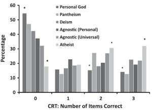 Fig. 1 from Pennycook et al. (2012) depicting the relationship between the analytical thinking score (horizontal) and percentage of people that express a type of theistic belief (vertical). E.g. 55% of people that believe in a personal God scored 0 out of 3 at the analytical thinking test (first bar), whereas atheists were significantly more likely to answer all 3 questions correctly (last bar)