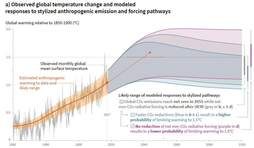 IPCC 2018 - Copy